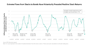 Do Weak Stock Flows Point To Equity Gains Ahead Context Ab