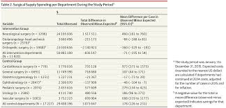 surgical supply spending per department during the study perioda