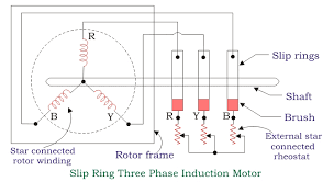 construction of three phase induction motor electrical4u slip ring three phase induction motor