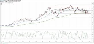 Xom Chart Avoid Dows Energy Giants Despite Big Dividends