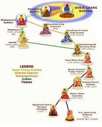 Buddhist Lineage Chart Jonang Xuanfa Institute