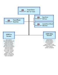 University Of Alabama Organizational Chart Assureuas About Us