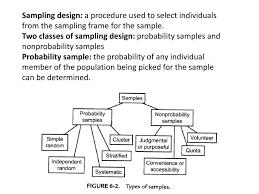 Types Of Sampling Design Sampling Ppt Download