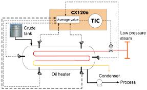 oil heater average value control america oil heater average value control process