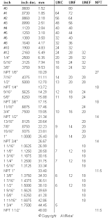 Inches To Millimeters Conversion Chart Pdf Conversion Table Inch Sizes For Refrigeration Pipe Size
