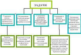 Особенности муниципального управления в сельской местности  Основные задачи муниципального управления в сельской местности показаны на рис 1
