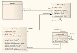 example class diagram  enterprise architect user guide exampleofaclassdiagram