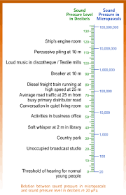 Sound Decimal Chart Sound And Noise Characteristics Of Sound And The Decibel Scale
