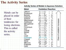 Oxidation Reduction A Reaction Ppt Video Online Download