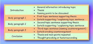 how do i write a five paragraph essay essay writing on christmas  homework help research paper