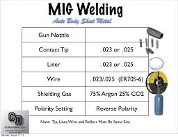Mig Welding Basics Parts Of A Mig Welder Video Tutorial