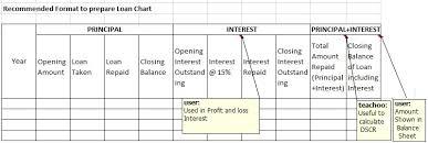 What Is Loan Chart Loan Chart
