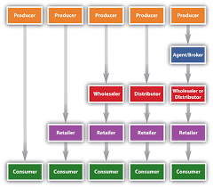 Marketing Channels Typical Marketing Channels