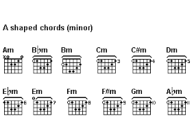 C Shape Barre Chord Chart But Then Again Or Lost My Shape Guitar Noise