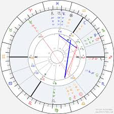 Astrolabe Free Natal Chart Actual Solar Fire V9 Astrolabe Free Birth Chart Natal Chart