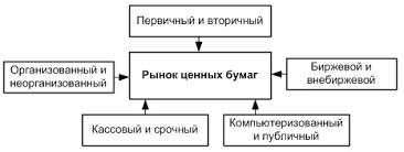 Рынок ценных бумаг Структура рынка ценных бумаг