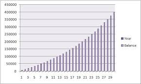 Savings Compound Interest Chart Its Not How Much You Save But How Long Shrewdcookie Com