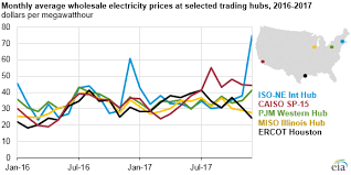 Pa Electric Rate Comparison Chart Wholesale Power Prices In 2017 Were Stable In The East But