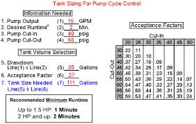 Amtrol Well X Trol Pressure Tanks
