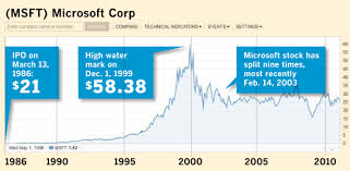 Ibm Stock Quote Amazing If You Had Bought 48 Shares Of Microsoft 48 Years Ago Network