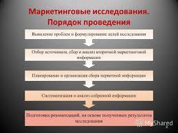 Презентация на тему Московский Государственный Институт  3 Маркетинговые исследования Порядок проведения 3