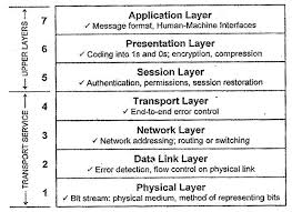Explain With The Help Of A Diagram The 7 Layer Osi