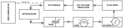 wireless home automation using iot (internet of things) Internet Of Things Diagrams home automation using iot project block diagram internet of things diagrams