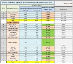 Star Health Mediclaim Policy Premium Chart Health Insurance Incurred Claims Ratio 2017 18 Best Health