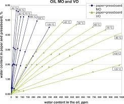 Moisture Equilibrium Chart Moisture Equilibrium Charts Think Grid