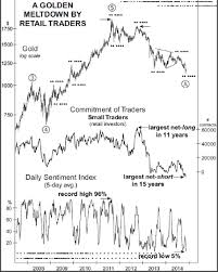 Gold Elliott Wave Charts Elliott Wave Charts Point To Shocking Countertrend For Gold