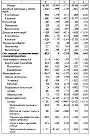 Методика составления и теории платежного баланс Принципы  Классификация статей платежного баланса