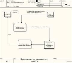 Отчет по практике Применение современных средств вычислительной  Рисунок 11 Бизнес процесс нижнего уровня в методологии dfd
