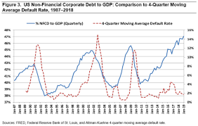 Credit Cycle Chart Edward Altman Where Are We In The Credit Cycle Cfa