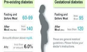 Pregnancy Diabetes Level Chart 67 Explicit Glucose Level Chart For Diabetes