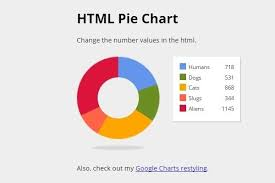 chart design inspiration. 40 Css Jquery Charts And Graphs | Scripts + Tutorials Throughout Intended For Pie Chart Design Inspiration