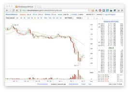 Bitstamp Exchange Hacked 5m Worth Of Bitcoin Stolen Zdnet