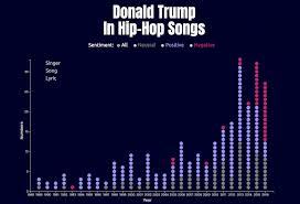 2002 Hip Hop Charts