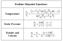 density equation ideal gas. the rankine-hugoniot equations relate conditions before and after a normal shock wave. density equation ideal gas
