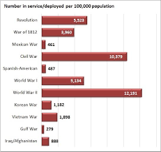 American War Dead By The Numbers The American Prospect