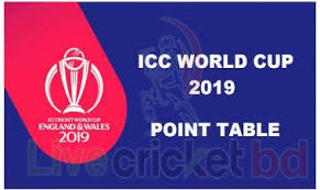 World Cup Point Chart Live Cricket Bd