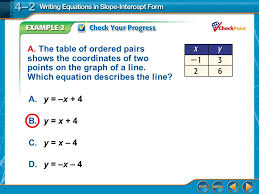 step 3 write the equation in slope intercept form 21 a