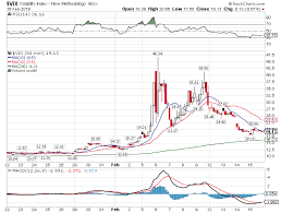 Vix Trading What You Need To Know About Vxx And Vxxb