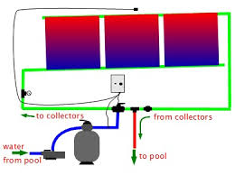 solar pool heating control and automation where not to put a chlorinator in an automatic solar pool heating system