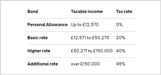 The weekly rate increases from £3.00 to £3.05 per week; Everything Uk Virtual Assistants Need To Know About Tax