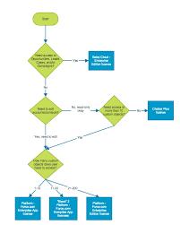 Org Chart Plus Salesforce Navigating Salesforce Licensing February 2015 Bigger