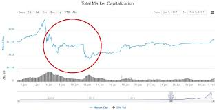 Crypto Chart 2017 Crypto May Be Collapsing Because Of Tax Time Woes Finder Com