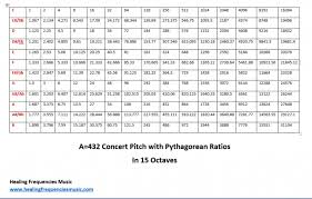 Just Intonation Chart Pythagorean Tuning In A 444 And A 432 Healing Frequencies