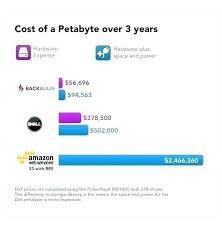 Pods Storage Cost Oaklandgaragedoors Co