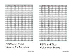Tidal Volumes From Pt Height F M Chart Respiratory