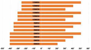 Motor Oil Viscosity Index Chart Price Of Engine Oil In Nigeria Updated 2019 Naijauto Com